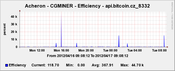 Index of /bitcoin/cgminer/cacti-template/sample-images